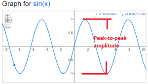 sine-wave-pp-amplituded