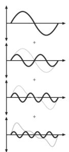 sineWaveFrequency